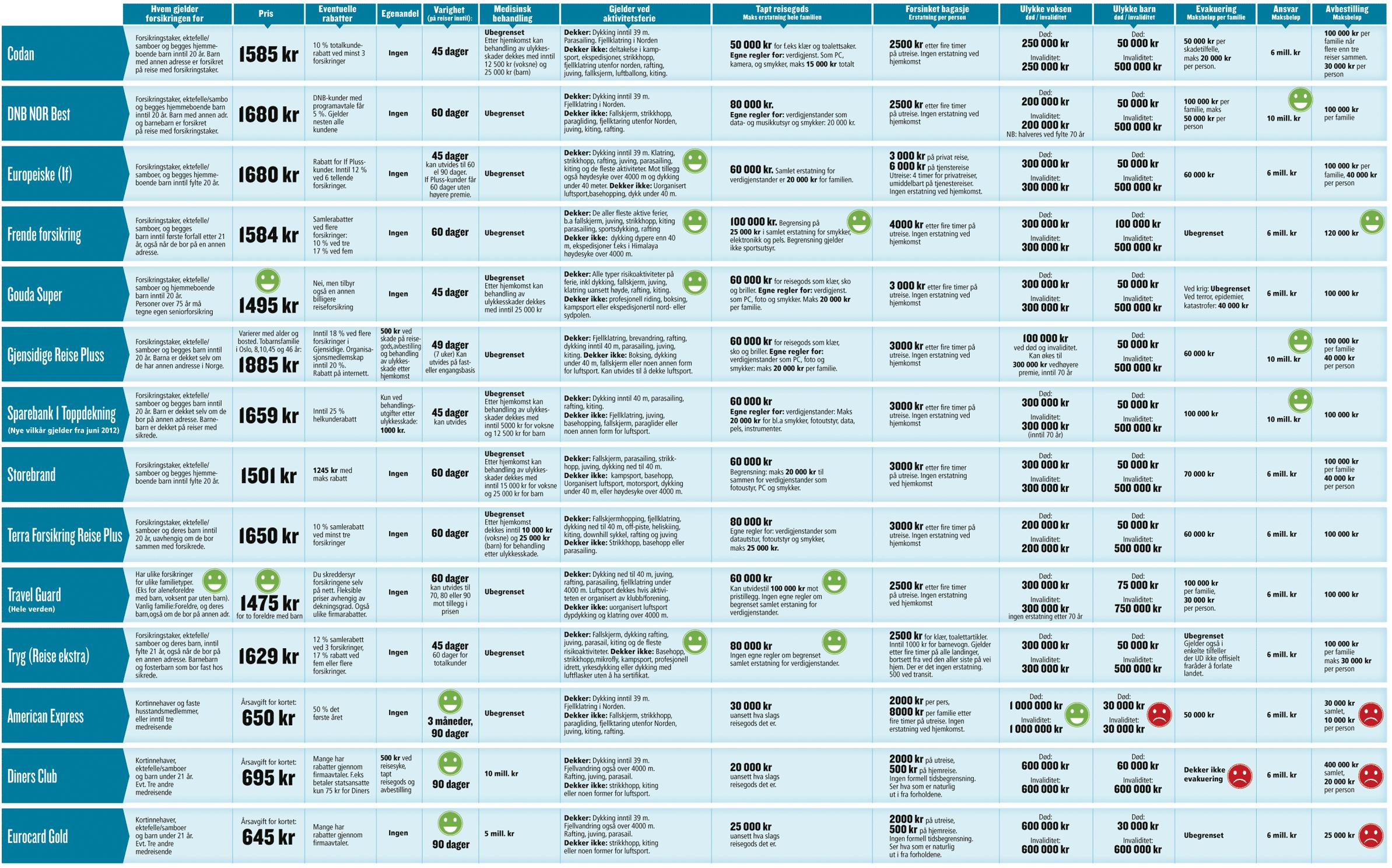 forsikring sammenligning priser